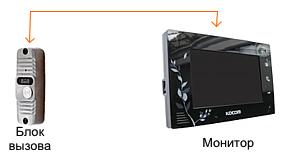 Цветной сенсорный видеодомофон для квартиры, с дополнительными функциями