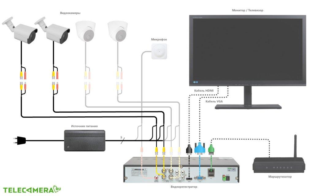Схема подключения HD-комплекта для улицы